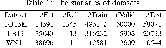 Figure 2 for Compositional Learning of Relation Path Embedding for Knowledge Base Completion