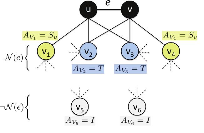 Figure 3 for Graphlet Decomposition: Framework, Algorithms, and Applications