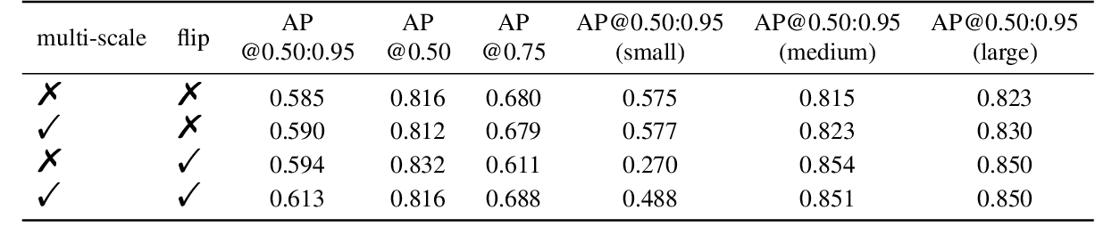 Figure 3 for Data-Efficient Instance Segmentation with a Single GPU