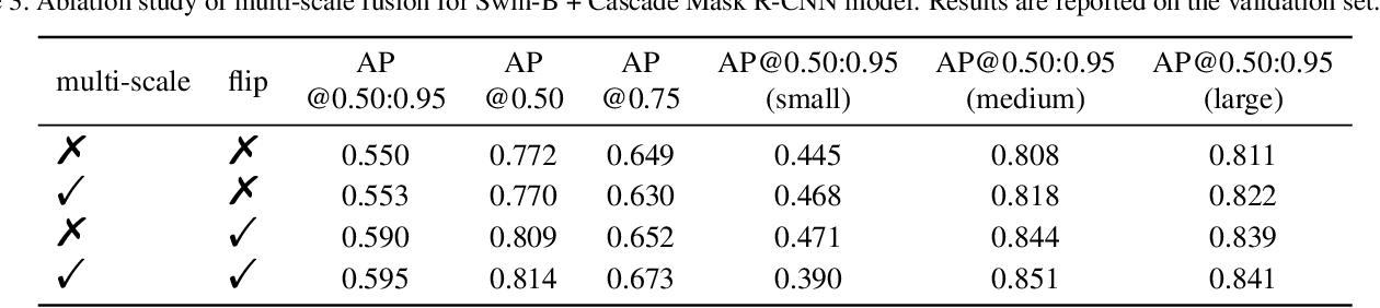 Figure 4 for Data-Efficient Instance Segmentation with a Single GPU