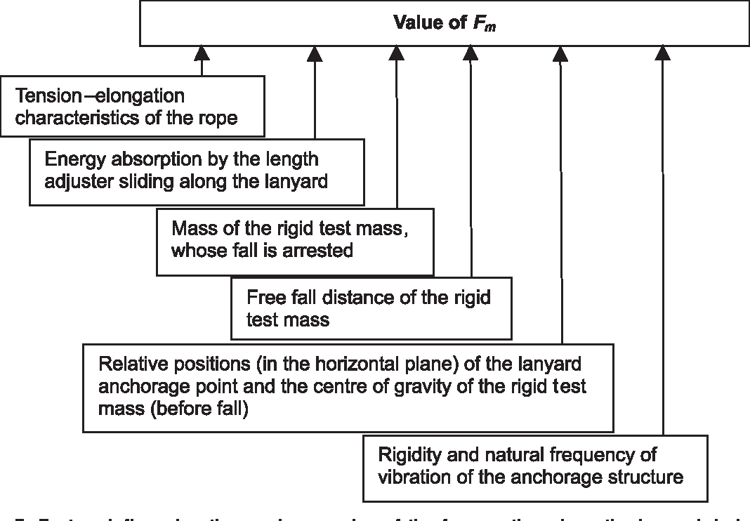 Figure 3 from Dynamic strength tests for low elongation lanyards ...