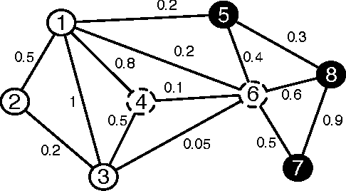 Figure 1 for Node Classification in Uncertain Graphs