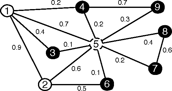 Figure 3 for Node Classification in Uncertain Graphs