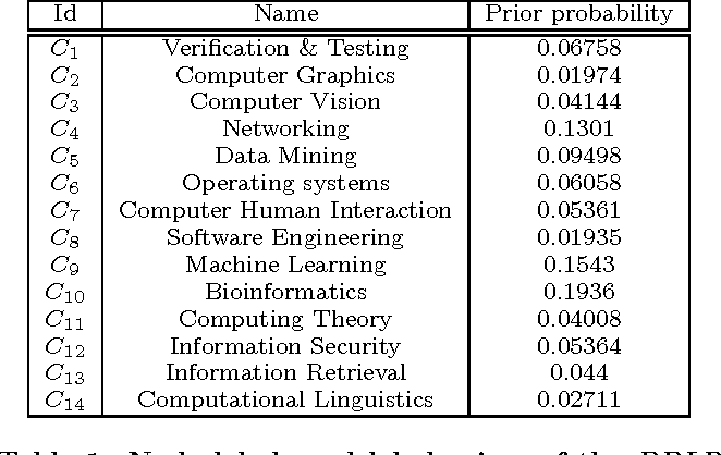 Figure 2 for Node Classification in Uncertain Graphs