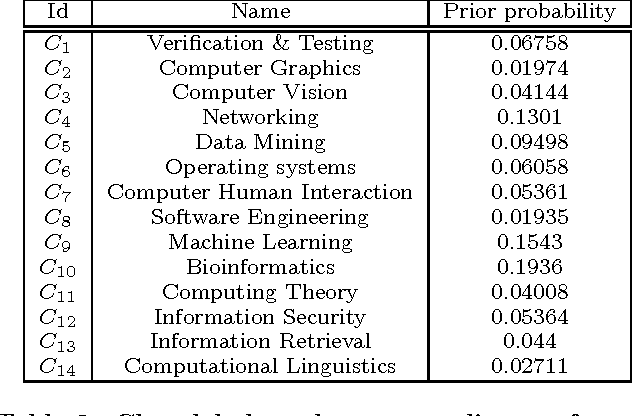 Figure 4 for Node Classification in Uncertain Graphs