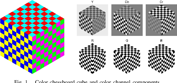 Figure 1 for Sparsity-based Color Image Super Resolution via Exploiting Cross Channel Constraints