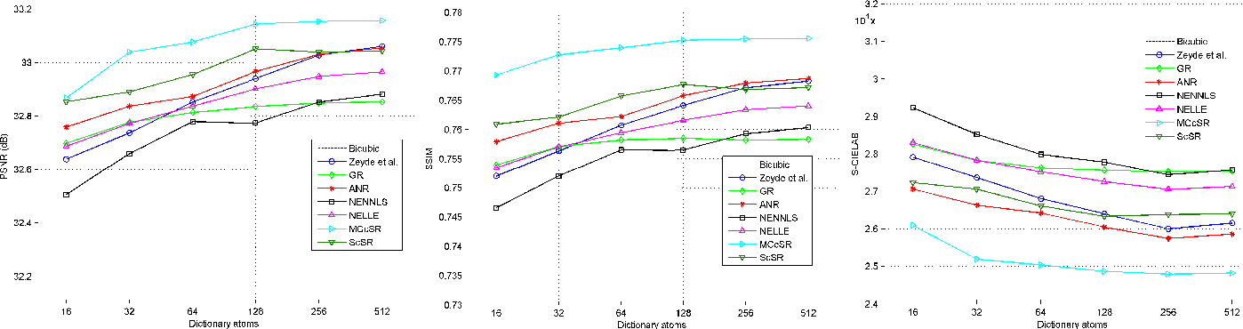 Figure 2 for Sparsity-based Color Image Super Resolution via Exploiting Cross Channel Constraints