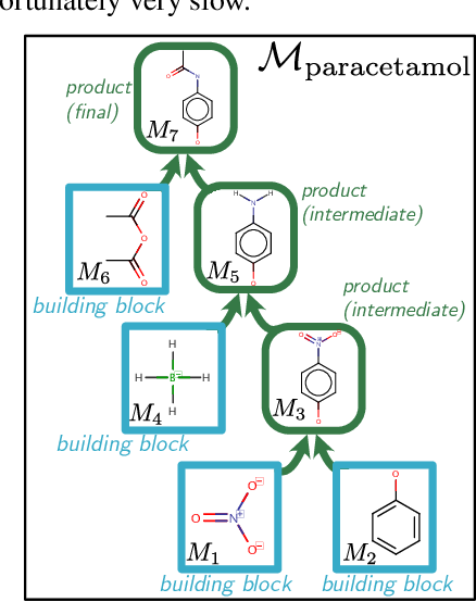 Figure 1 for Barking up the right tree: an approach to search over molecule synthesis DAGs