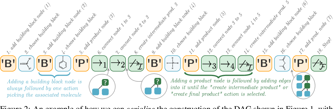 Figure 3 for Barking up the right tree: an approach to search over molecule synthesis DAGs