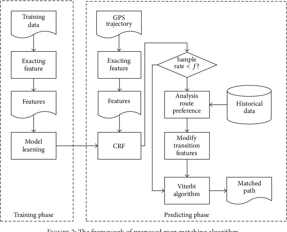 Figure 2 for Map Matching based on Conditional Random Fields and Route Preference Mining for Uncertain Trajectories