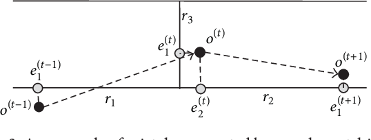 Figure 3 for Map Matching based on Conditional Random Fields and Route Preference Mining for Uncertain Trajectories
