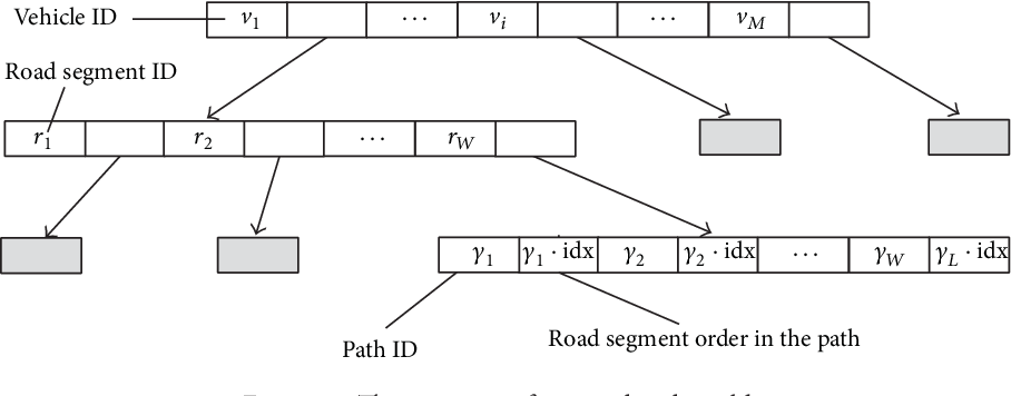 Figure 4 for Map Matching based on Conditional Random Fields and Route Preference Mining for Uncertain Trajectories
