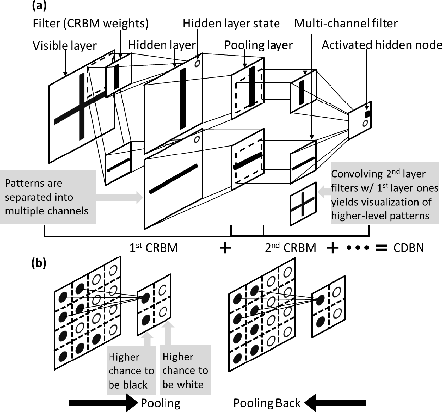 Figure 4 for Microstructure Representation and Reconstruction of Heterogeneous Materials via Deep Belief Network for Computational Material Design
