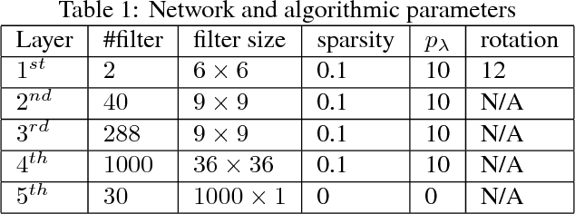 Figure 2 for Microstructure Representation and Reconstruction of Heterogeneous Materials via Deep Belief Network for Computational Material Design