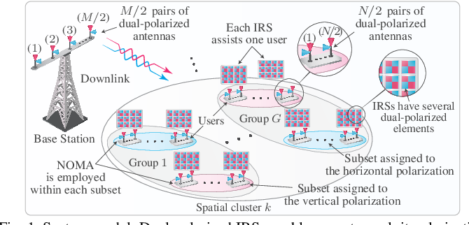 Figure 1 for IRS-Assisted Massive MIMO-NOMA Networks with Polarization Diversity
