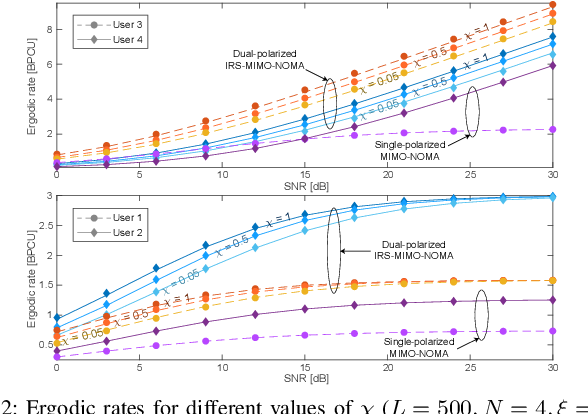 Figure 2 for IRS-Assisted Massive MIMO-NOMA Networks with Polarization Diversity