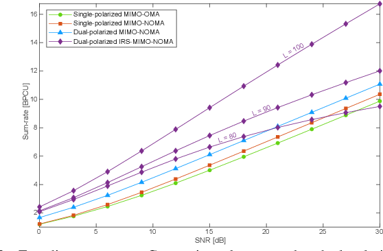 Figure 3 for IRS-Assisted Massive MIMO-NOMA Networks with Polarization Diversity
