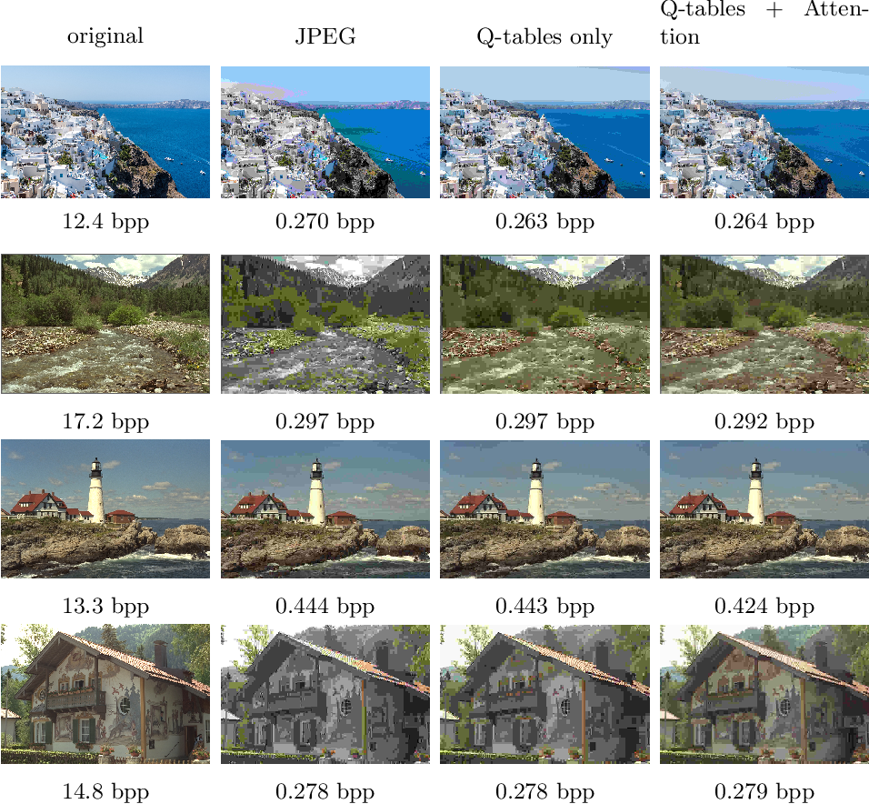 Figure 4 for Learning to Improve Image Compression without Changing the Standard Decoder