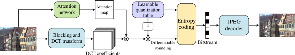 Figure 1 for Learning to Improve Image Compression without Changing the Standard Decoder