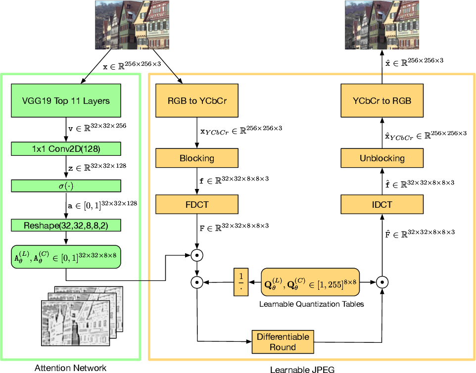 Figure 2 for Learning to Improve Image Compression without Changing the Standard Decoder