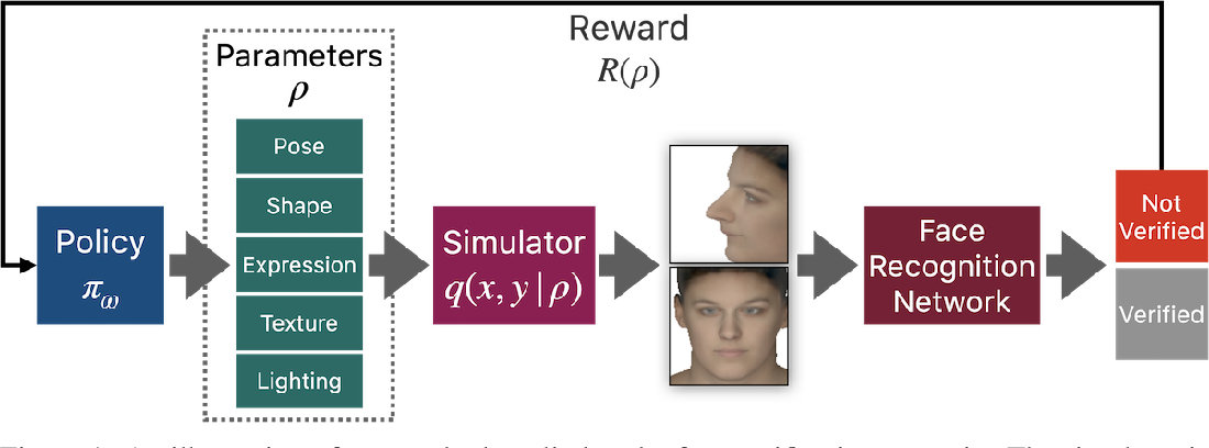 Figure 1 for Simulated Adversarial Testing of Face Recognition Models