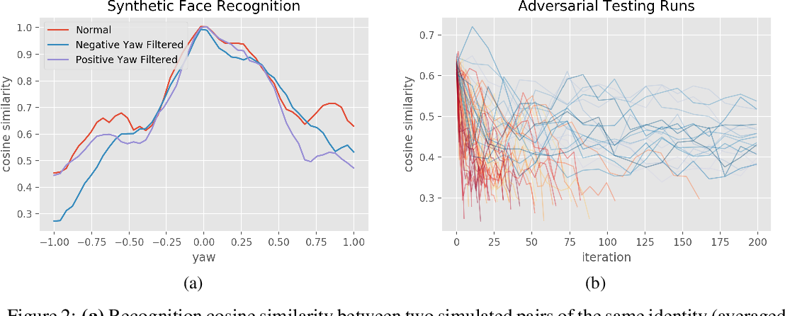 Figure 3 for Simulated Adversarial Testing of Face Recognition Models