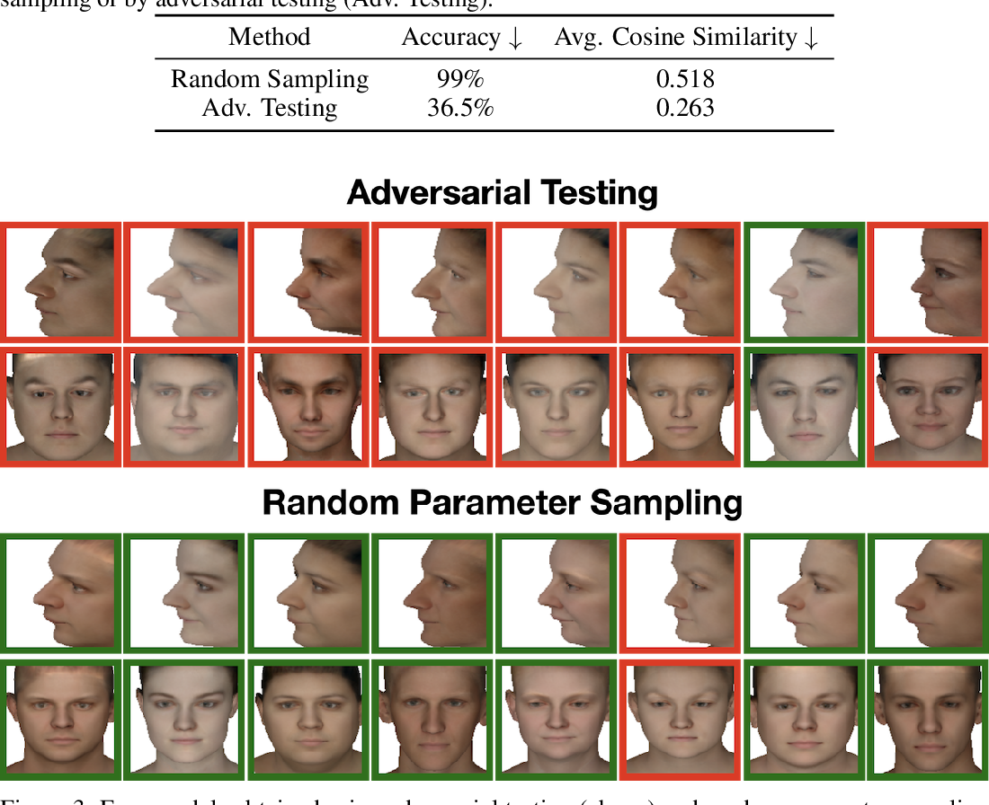 Figure 4 for Simulated Adversarial Testing of Face Recognition Models