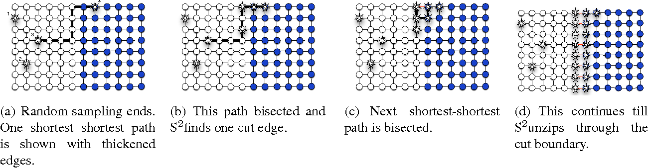 Figure 1 for S2: An Efficient Graph Based Active Learning Algorithm with Application to Nonparametric Classification