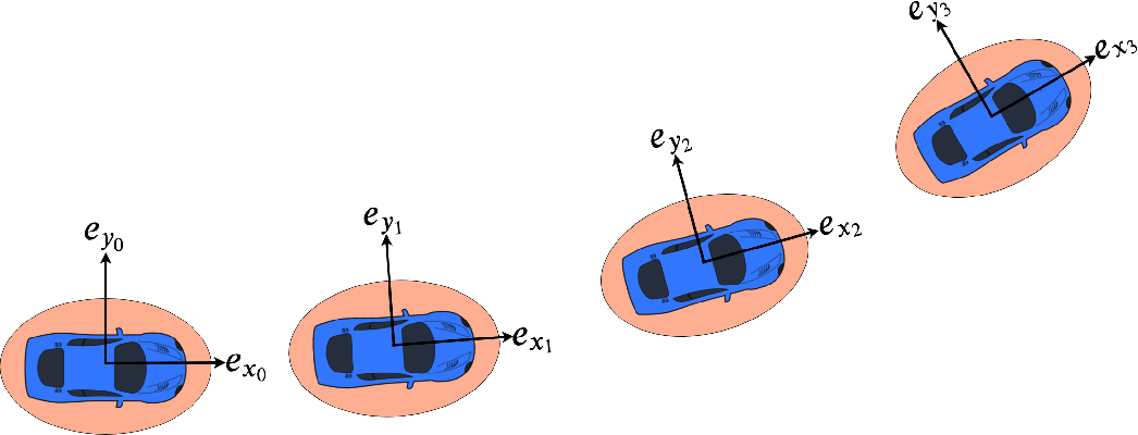 Figure 1 for Non-Gaussian Chance-Constrained Trajectory Planning for Autonomous Vehicles in the Presence of Uncertain Agents
