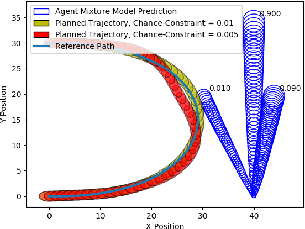 Figure 2 for Non-Gaussian Chance-Constrained Trajectory Planning for Autonomous Vehicles in the Presence of Uncertain Agents
