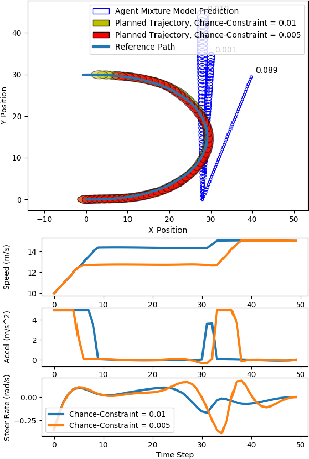 Figure 3 for Non-Gaussian Chance-Constrained Trajectory Planning for Autonomous Vehicles in the Presence of Uncertain Agents
