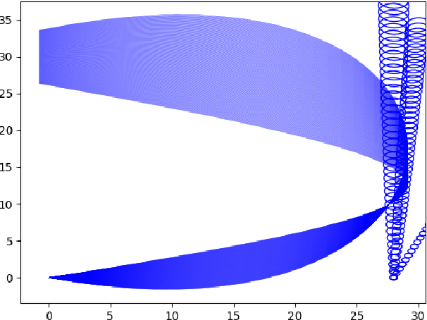Figure 4 for Non-Gaussian Chance-Constrained Trajectory Planning for Autonomous Vehicles in the Presence of Uncertain Agents