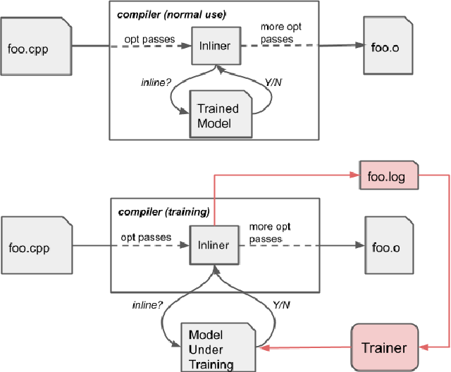 Figure 1 for MLGO: a Machine Learning Guided Compiler Optimizations Framework