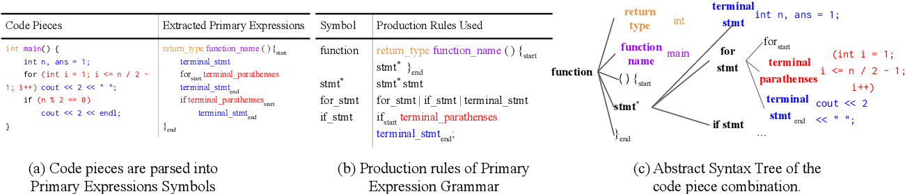 Figure 3 for Semantic Scaffolds for Pseudocode-to-Code Generation