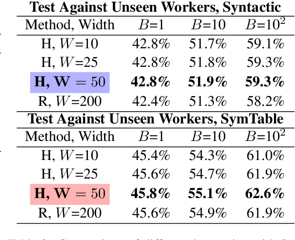 Figure 4 for Semantic Scaffolds for Pseudocode-to-Code Generation