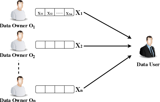 Figure 1 for Privacy-Preserving Image Classification in the Local Setting