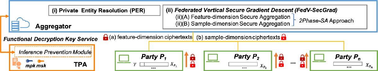 Figure 3 for FedV: Privacy-Preserving Federated Learning over Vertically Partitioned Data