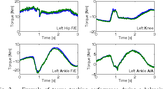 Figure 2 for Balancing experiments on a torque-controlled humanoid with hierarchical inverse dynamics