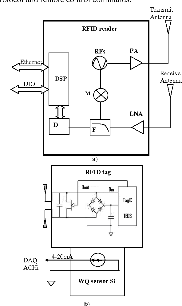 figure 2 from 1451 x and rfid compatibility unit for water quality rh semanticscholar org