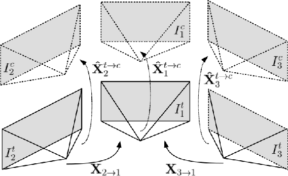 Figure 3 for Full Surround Monodepth from Multiple Cameras