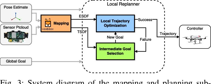 Figure 4 for Safe Local Exploration for Replanning in Cluttered Unknown Environments for Micro-Aerial Vehicles