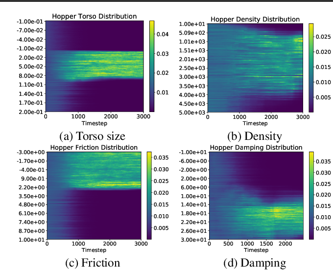 Figure 3 for Learning Domain Randomization Distributions for Transfer of Locomotion Policies