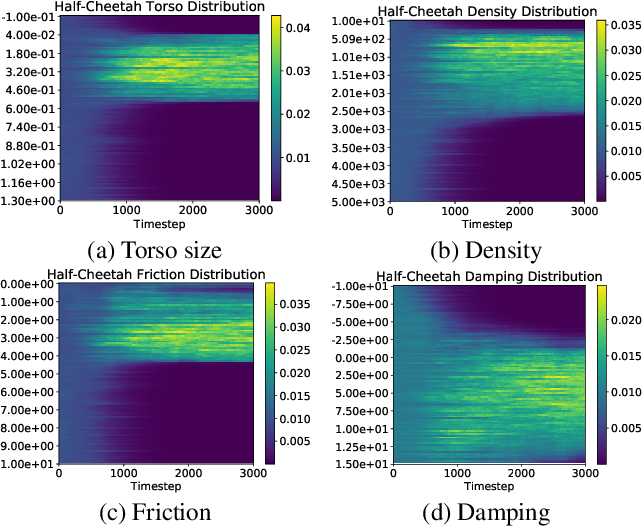 Figure 4 for Learning Domain Randomization Distributions for Transfer of Locomotion Policies