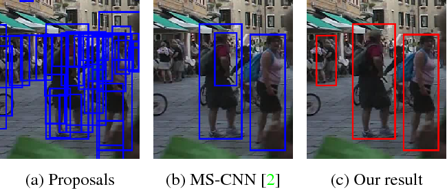 Figure 1 for DeepSetNet: Predicting Sets with Deep Neural Networks