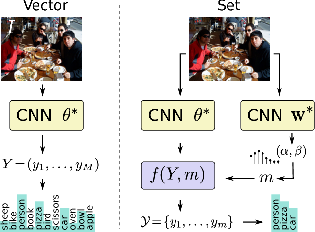 Figure 3 for DeepSetNet: Predicting Sets with Deep Neural Networks