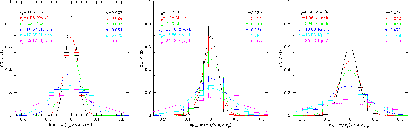 Figure 3 from Statistical analysis of galaxy surveys ― I