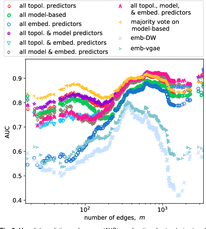 Figure 4 for Stacking Models for Nearly Optimal Link Prediction in Complex Networks