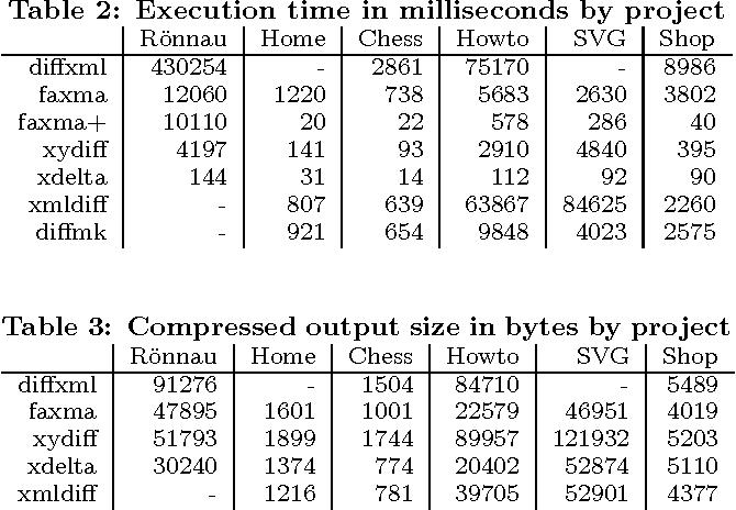 Xmldiff Examples