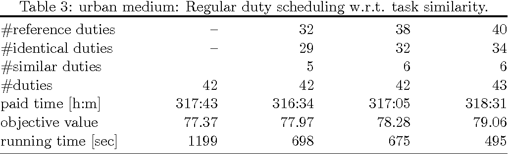 duty scheduling templates semantic scholar