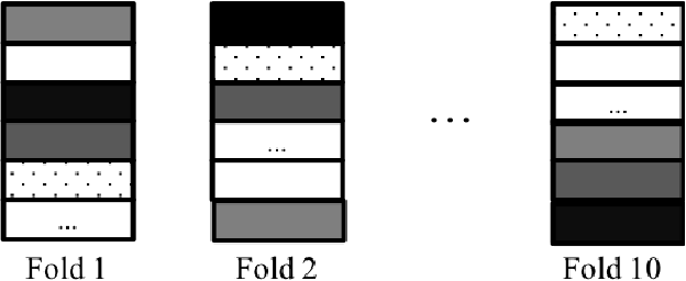 Figure 1 for The Effect of Data Ordering in Image Classification